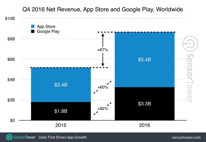 Google Store vs App Store 2