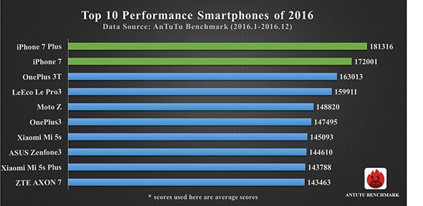 Geçtiğimiz 2016 Yılıdaki En İyi Telefonları Listeledik 2