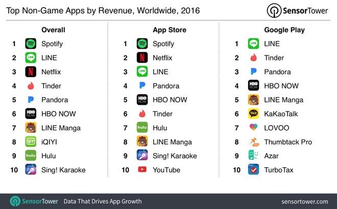 Google Store vs App Store 3